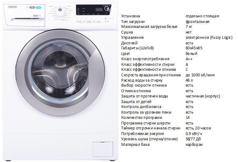 Стиральные машины zanussi: лучшие модели, отзывы, маркировка, советы покупателям