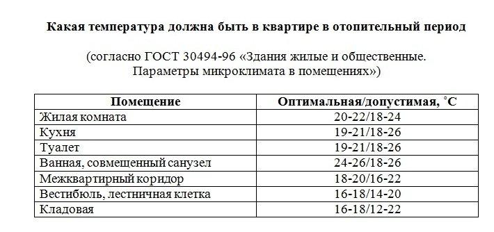 Регламентированная норма температуры в квартире