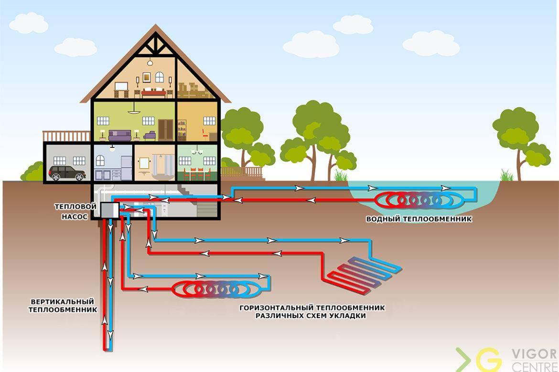 Геотермальное отопление дома тепловым насосом: принцип работы от земли и как своими руками