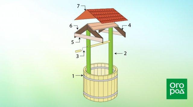 Отмостка вокруг колодца своими руками:пошаговая инструкция
