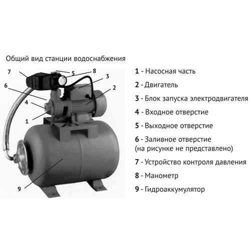 Назначение и принцип работы насосной станции