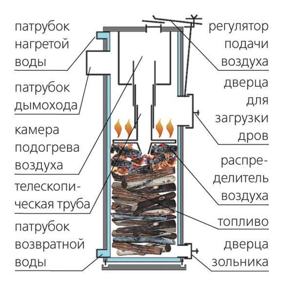 Печь длительного горения: особенности конструкции, технология изготовления, преимущества и недостатки печей длительного горения