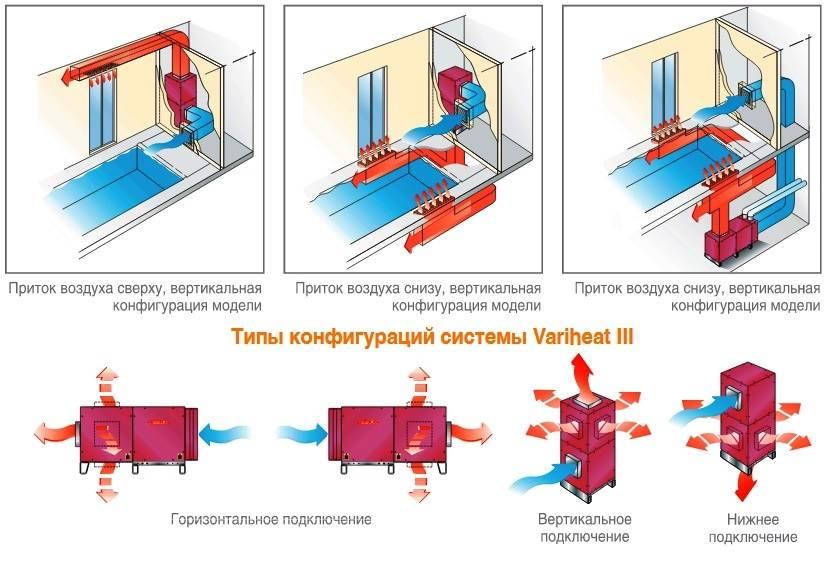 Осушитель воздуха для бассейна и расчет как подобрать устройство для осушения