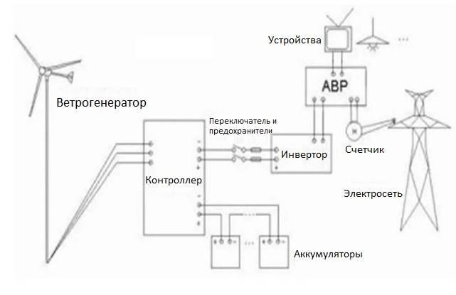 Устройство и принцип работы кинетического ветрогенератора - точка j