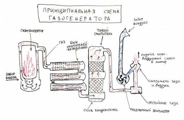 Дровяной газогенератор своими руками: как сделать древесный