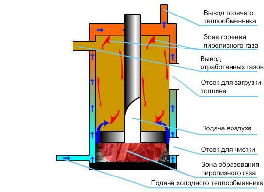 Печь бубафоня своими руками - фото и видео уникальной методики постройки