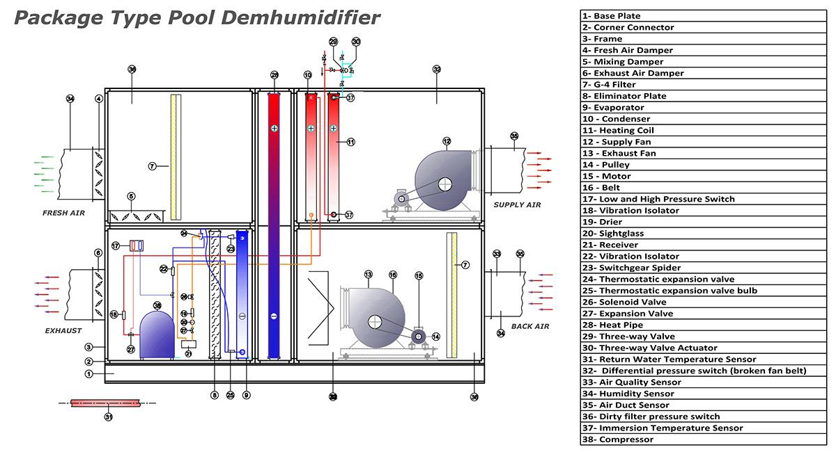 Схемы и нормативы для вентиляции бассейна в частном доме