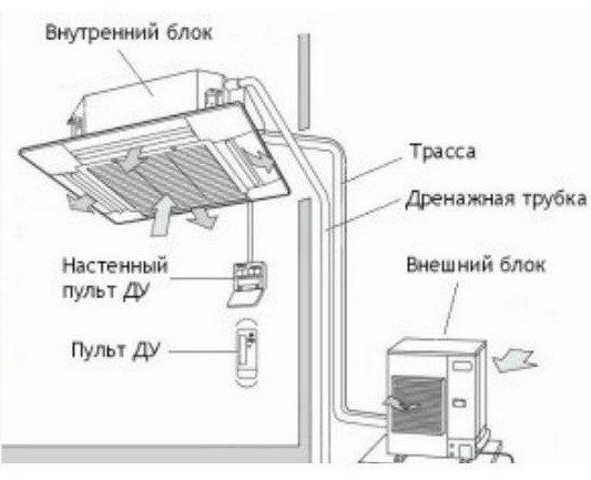 Монтаж кассетного кондиционера - инструкция по установке