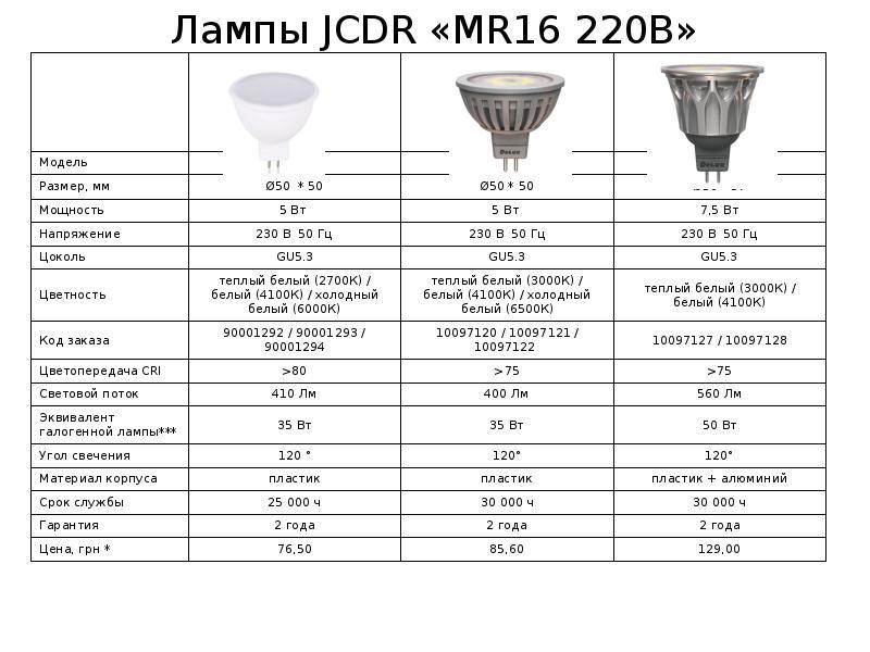 Какие светильники лучше для натяжного потолка – виды, преимущества и недостатки