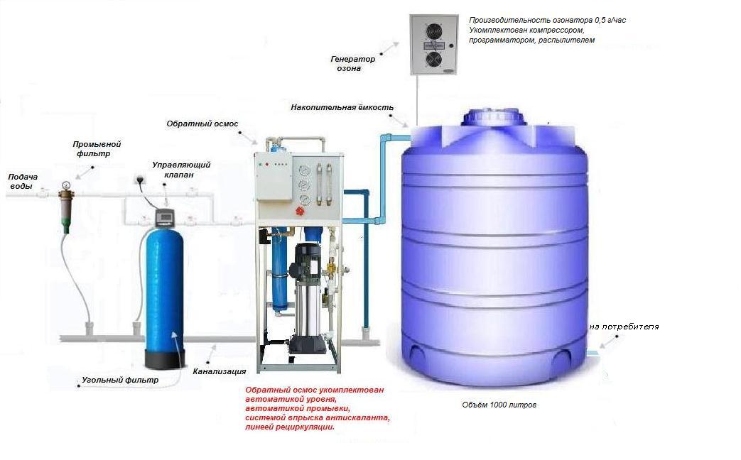 Очистка воды из колодца: обзор лучших способов как очистить воду