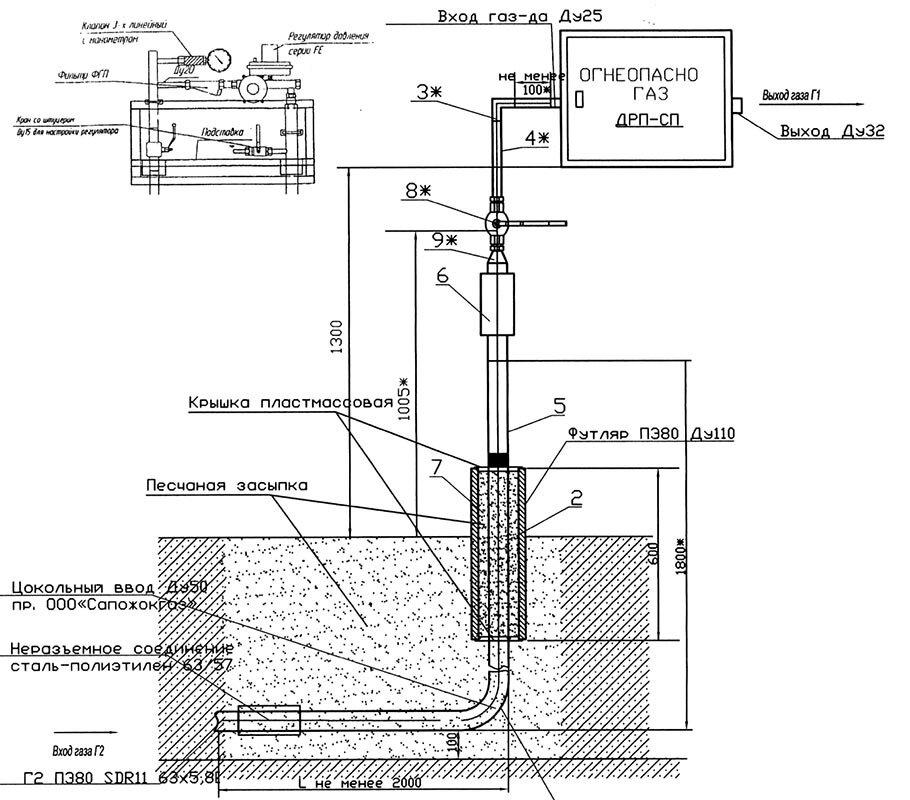 Охранная зона газопровода высокого давления, среднего и низкого