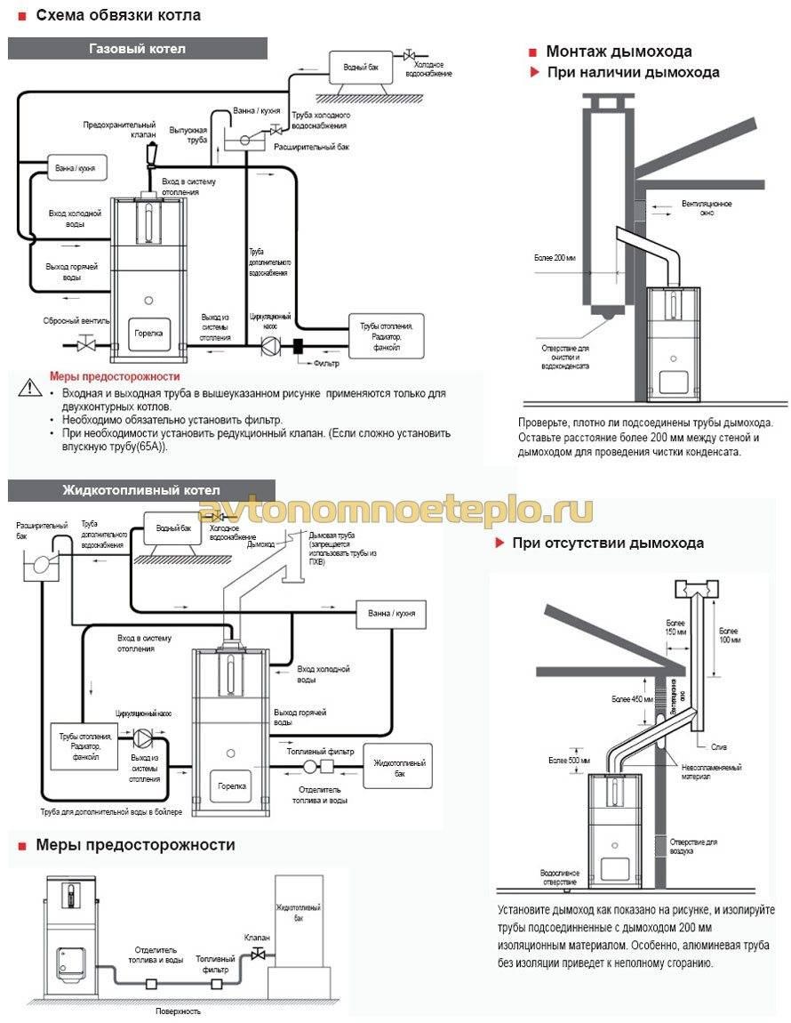 Котел на жидком топливе, конструкция и работа   отопление дома и квартиры