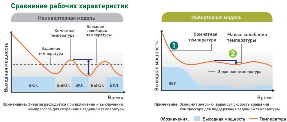 Что такое инверторный кондиционер (сплит-система)