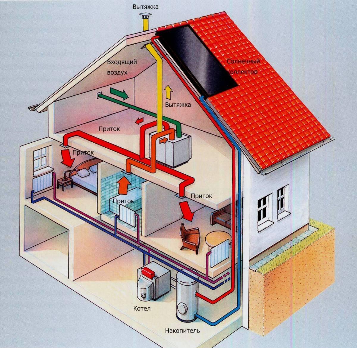 Воздушное отопление в частном доме: основные плюсы, принцип работы и монтаж своими руками