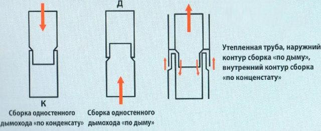 Как и чем лучше утеплить трубы отопления на улице своими руками