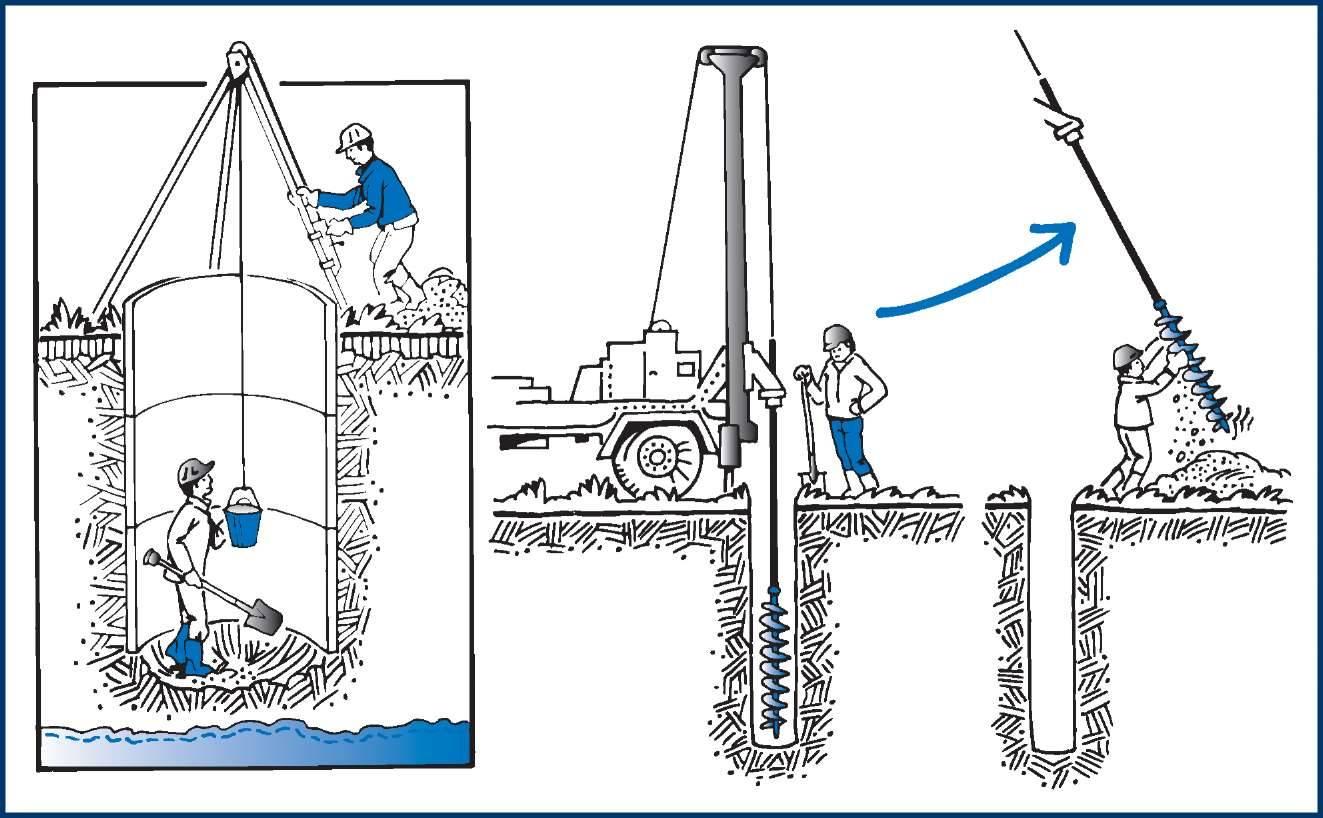 Где и когда лучше бурить скважину на участке советы экспертов-буровиков
