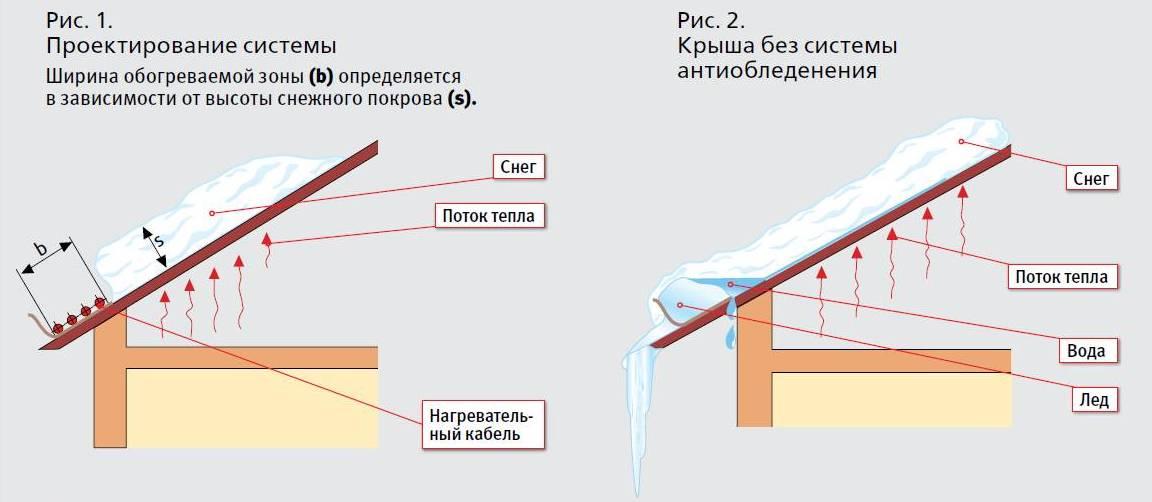 Саморегулирующий греющий кабель для водостока и кровли: выбор нагревательного кабеля  и монтаж системы антиобледенения кровли