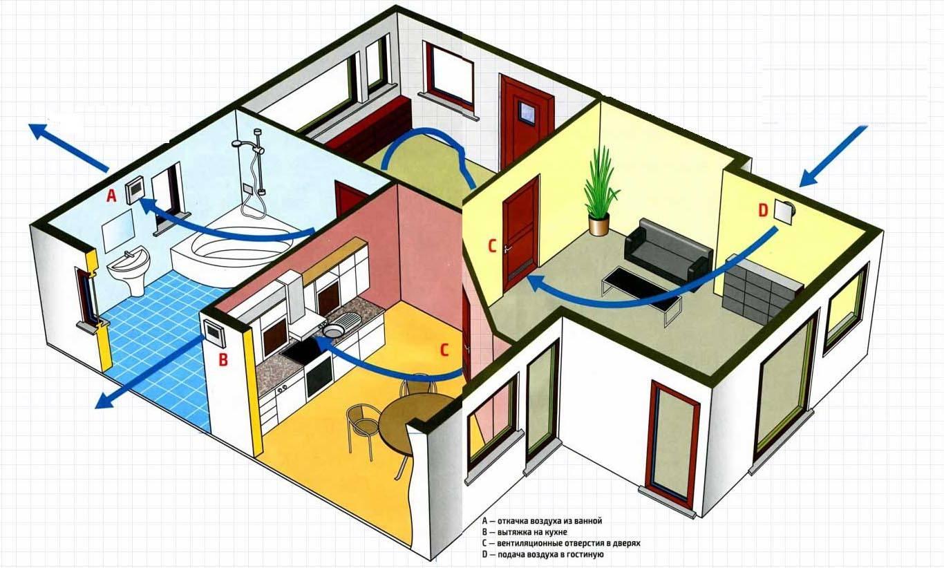 Вентиляция в квартире своими руками: естественная, приточно-вытяжная, схемы