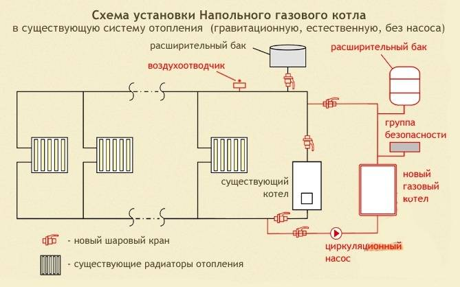 Разводка отопления от котла в частном доме – типовые схемы