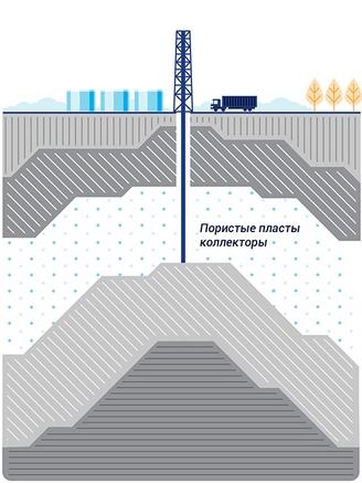 Хранение природного газа - natural gas storage - qaz.wiki
