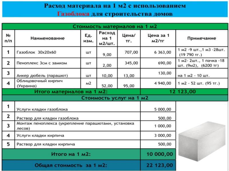 Клей для газобетонных блоков: расход на 1 м3, выбор, применение
