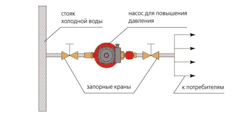 Насос повышающий давление в водопроводе на даче: параметры, выбор, установка своими руками