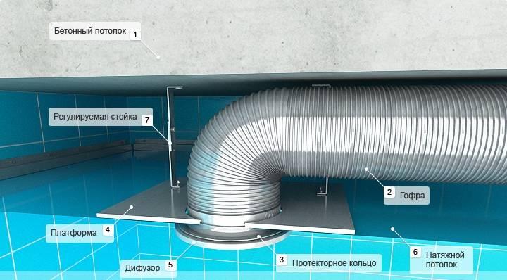 Особенности вытяжной вентиляции за подвесным потолком