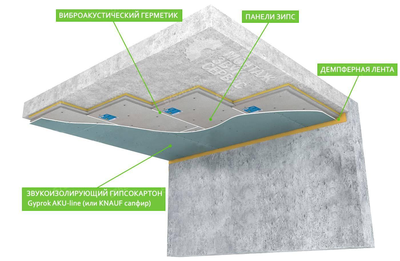 Звукоизоляция натяжного потолка – что важно знать?