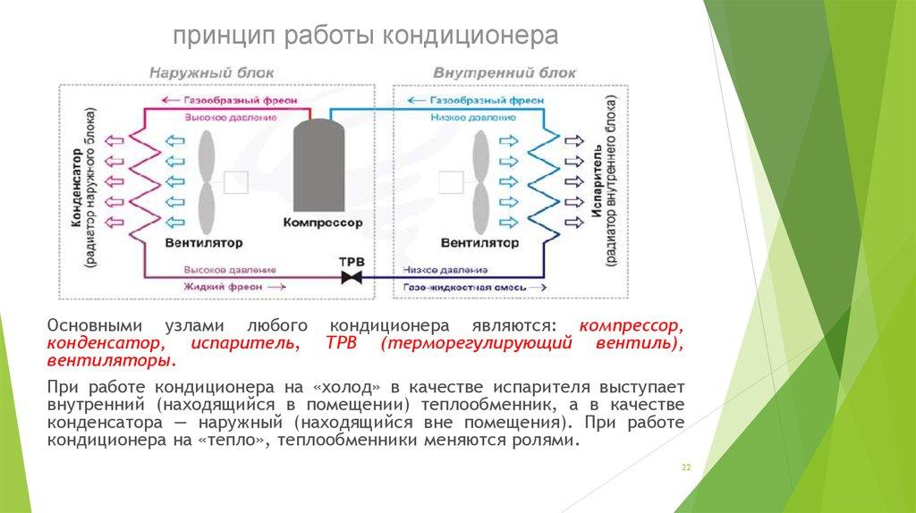 Устройство и принцип работы сплит-систем, мобильных, оконных и испарительных кондиционеров