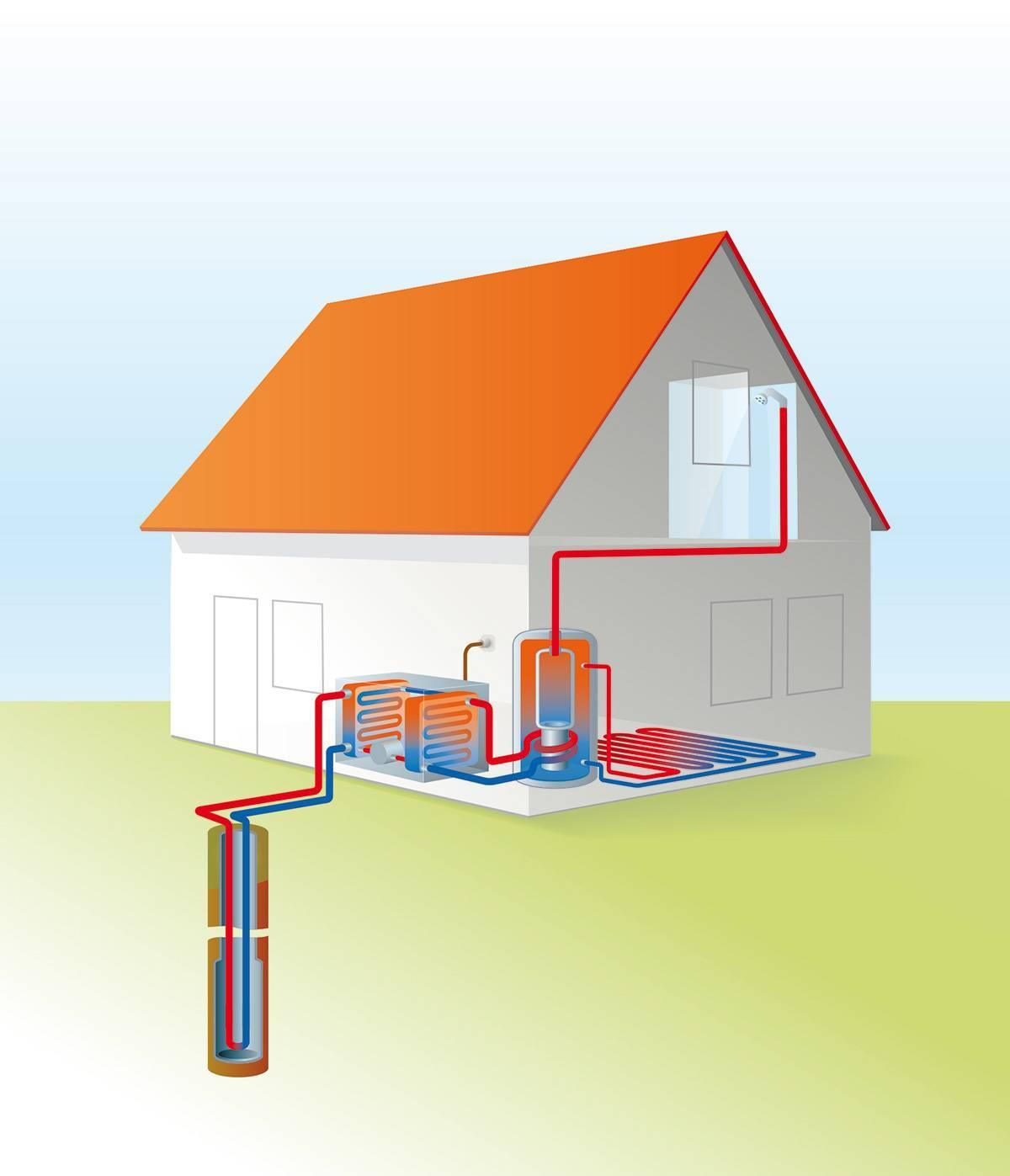 Геотермальное отопление частного дома своими руками: принцип работы, насосы, отзывы