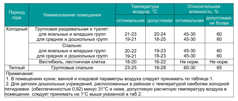 Температура и влажность в помещениях для детей: нормативные показатели и методы их нормализации