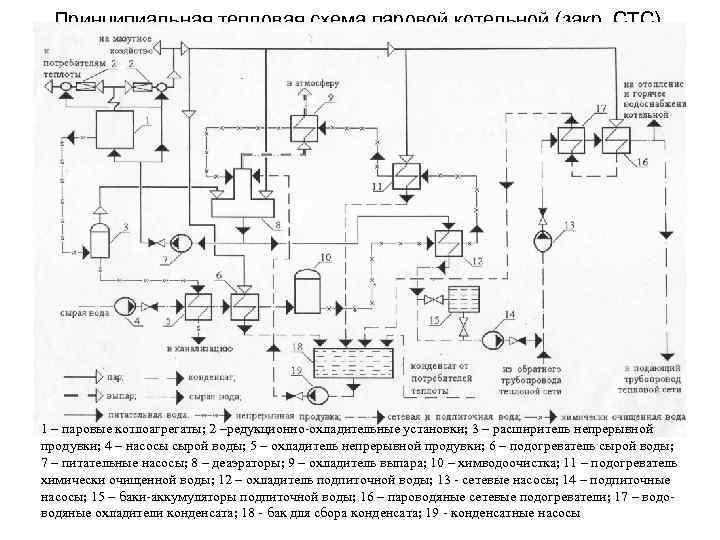 Как спроектировать тепловую схему котельной для частного дома + некоторые примеры автоматизации