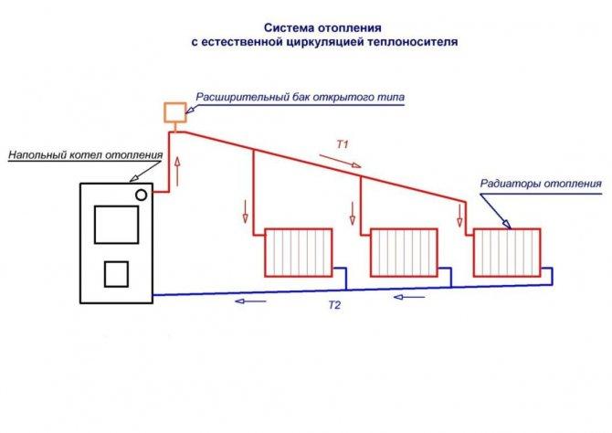 Однотрубная система отопления с принудительной циркуляцией принцип работы, схемы и порядок монтажа