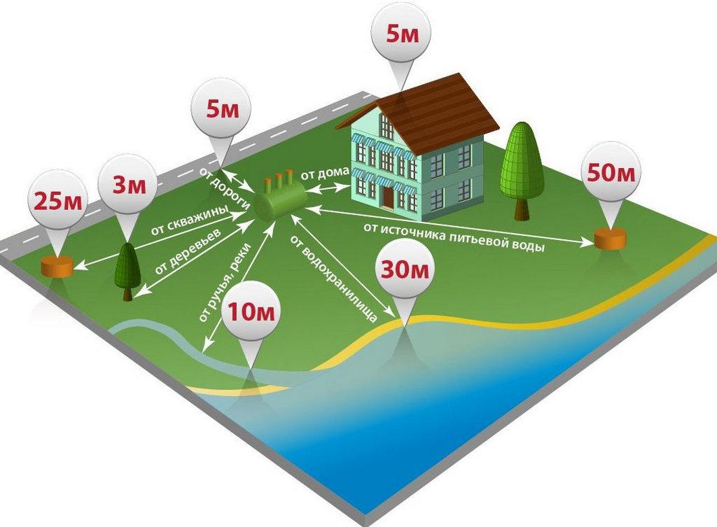 Какие существуют нормы, где прописано расстояние от газовой трубы газового стояка до стены