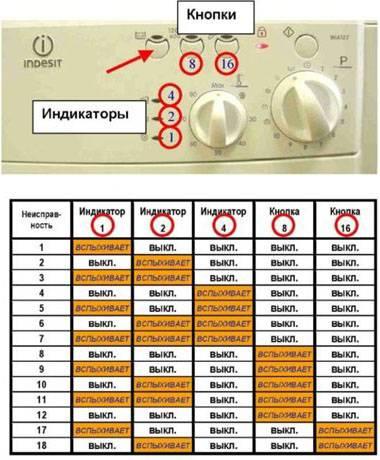 Ошибка f02 стиральной машины индезит – расшифровка и способы устранения кода ф02 стиралки indesit