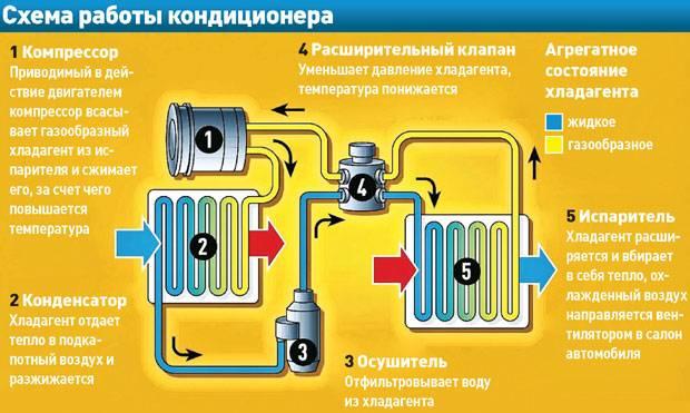 Ремонт сплит системы своими руками: выход из строя, инструкции по ликвидации засоров и сбоев, уход за техникой