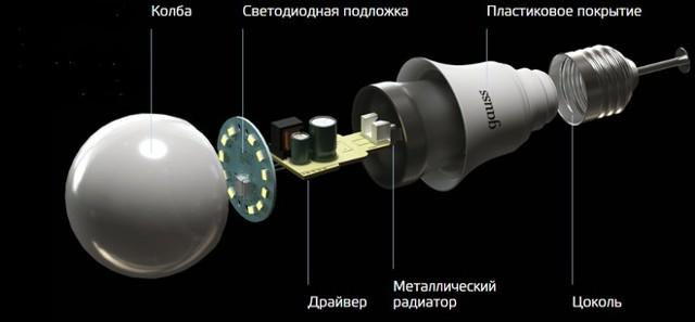 Лампы 12 в: виды, особенности конструкции, область применения, достоинства и недостатки