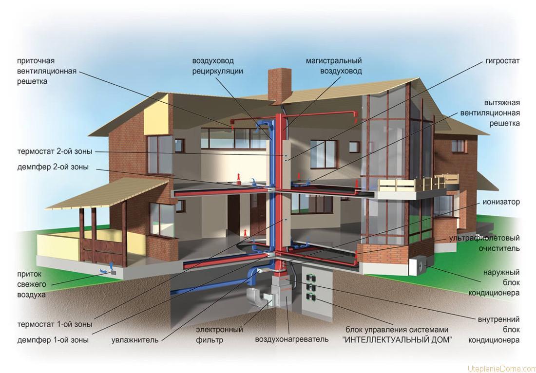 Теплогенераторы для воздушного отопления: газовые воздухонагреватели и агрегаты