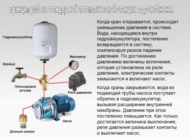 Правильная регулировка реле давления насосной станции – нормы, советы и примеры