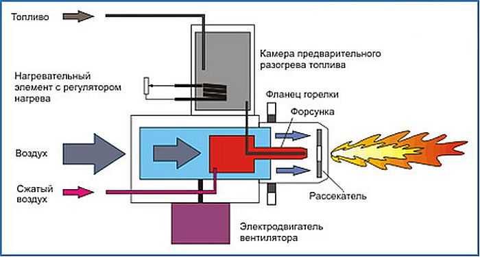 Как сделать газовую горелку своими руками?