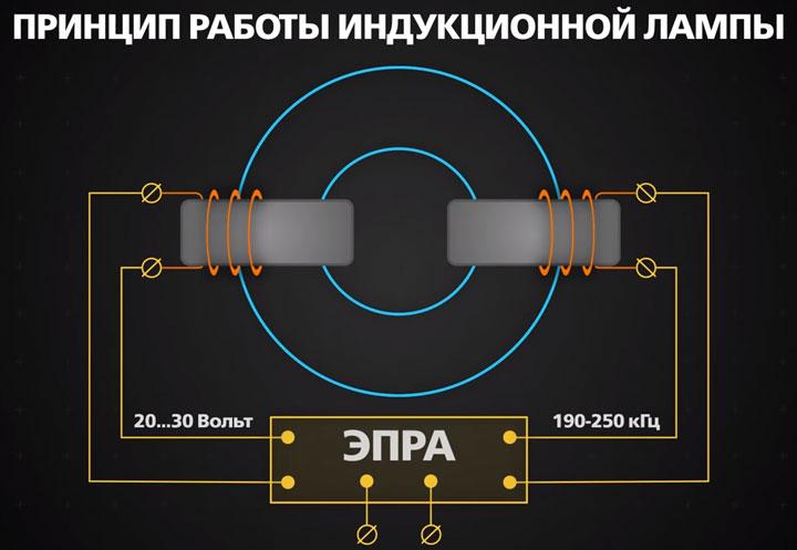 Индукционные лампы: принцип работы, окупаемость | 1posvetu.ru