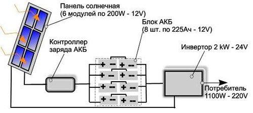 Подключение солнечной батареи