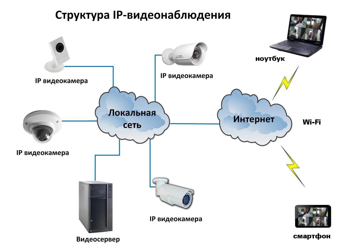 Видеонаблюдение для частного дома — уличное, беспроводное, камеры, выбор и установка системы