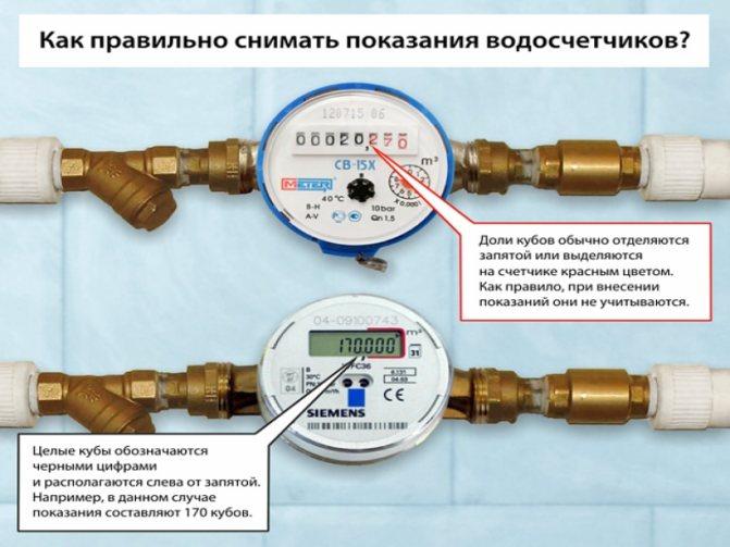 Все, что нужно знать об оплате горячей воды