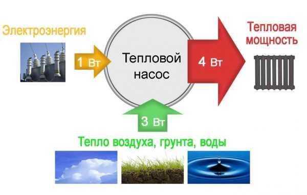 Запуск и монтаж теплового насоса воздух-воздух, практические советы