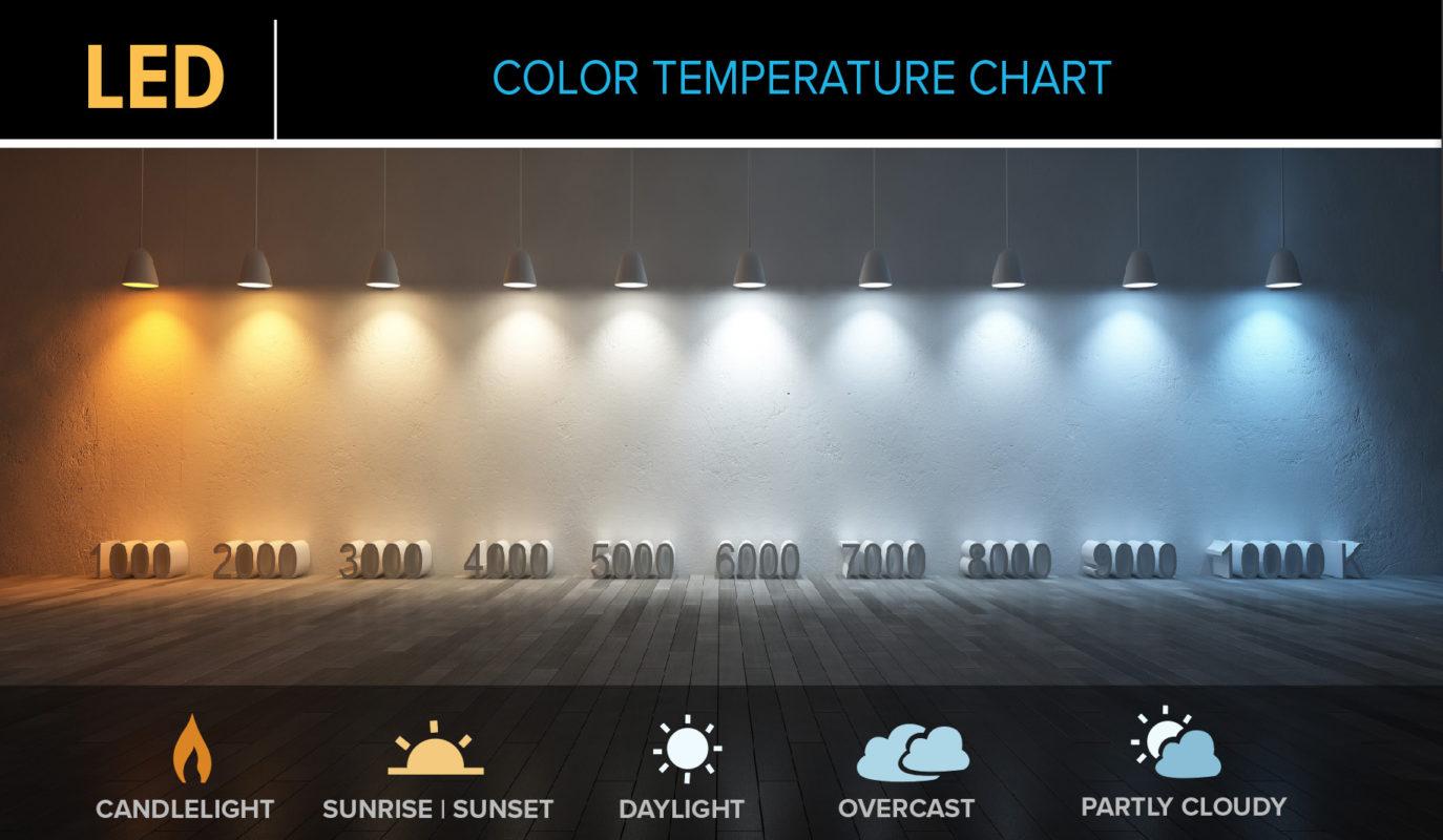 Теплый и холодный белый свет: сколько кельвинов