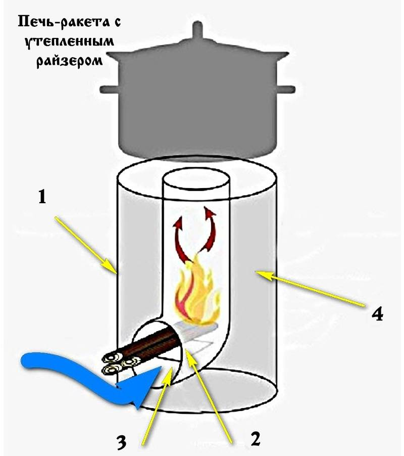 Реактивная печь своими руками: схема, чертежи, пошаговая инструкция изготовления печи ракета и прочее + видео