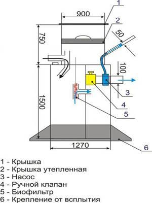 Септик крот - устройство, установка, модельный ряд