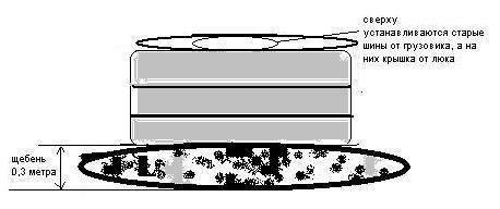 Выгребная яма из покрышек - все о септиках