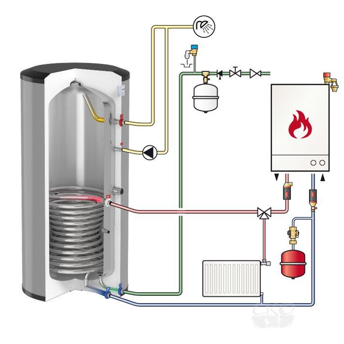 Двухконтурные настенные газовые котлы с бойлером послойного нагрева